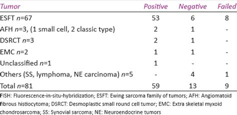 FISH for EWSR1 in Ewing's sarcoma family of tumors
