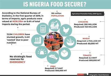 Food Security — Information is Beautiful Awards