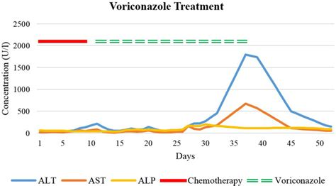 Frontiers | Hepatotoxicity Due to Azole Antimycotic Agents